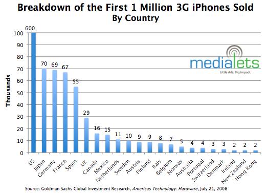 Estadísticas iPhone 3G vendidos en el Mundo