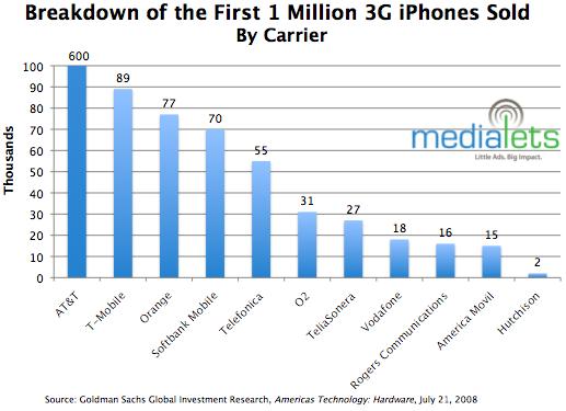 Ventas del iPhone 3G por operador