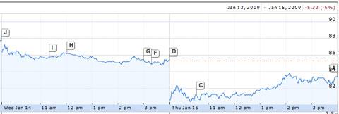 Acciones de Apple cayendo por Jobs