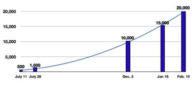 20.000 apps en la App Store