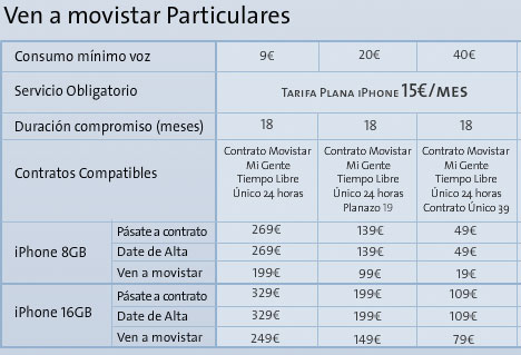 Tarifas de Movistar