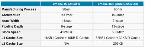 Especificaciones del iPhone 3G S