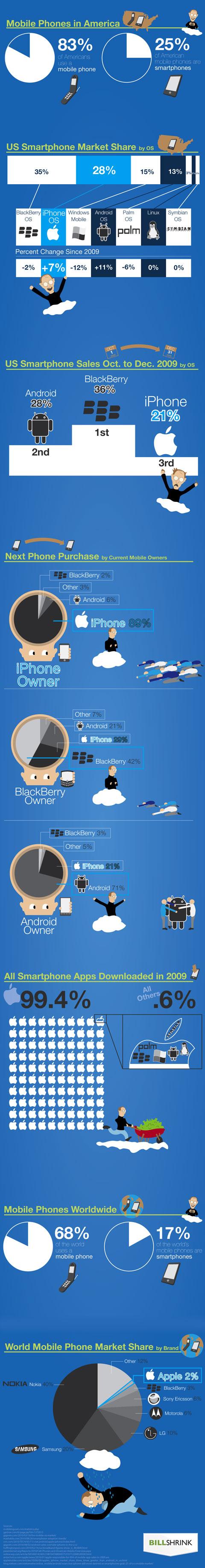 Cómo es de popular el iPhone