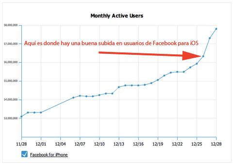 Facebook para iOS sube en utilización Navideña