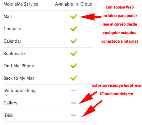 Servicios que ofrece iCloud