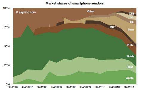 El mercado, según fabricantes