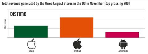 Ingresos de las tiendas online móviles en EEUU