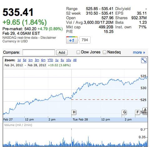 Récord de Apple en la Bolsa