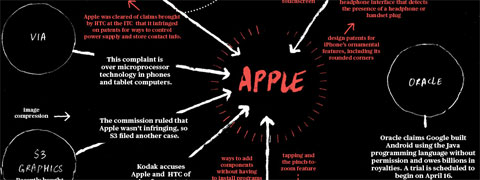 Infografía que muestra acusaciones por violación de patentes