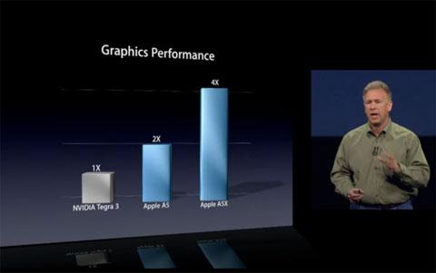 Rendimiento gráfico del A5X en la presentación del iPad 3