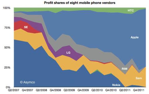 Gráfica de cómo se reparten la tarta de los beneficios ocho fabricantes de móviles