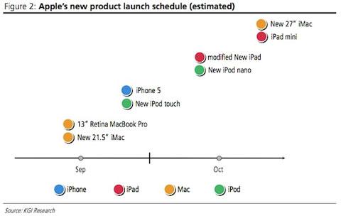 Calendario de nuevos productos de Apple