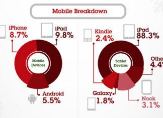 Dispositivos móviles utilizados en las compras del Black Friday