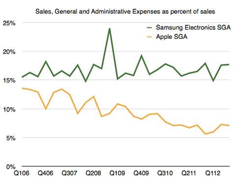 Coste de ventas de Apple y Samsung