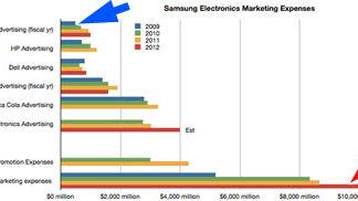 Inversión en marketing de Apple y Samsung