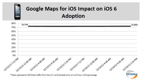Efecto de Google Maps en iOS 6