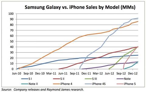 Evolución de ventas de iPhone y Galaxy S