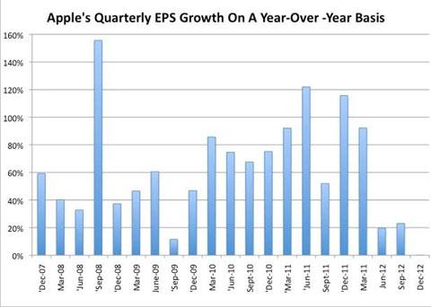 Desaceleración en los beneficios de Apple