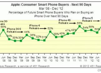 Evolución de la intención de compra del iPhone