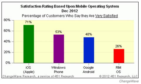 Nivel de satisfacción de cada sistema operativo