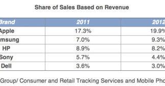 porcenta de ventas de electrónica