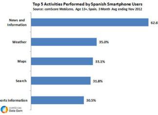 Datos sobre utilización de Smartphones en España