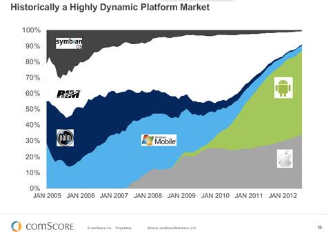 Datos de mercado de los smartphones desde el 2005 al 2012