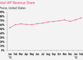 Popularidad de las compras inApp