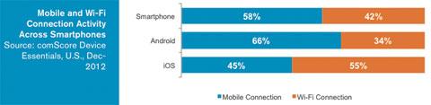 El iPhone es el rey del Wi-Fi