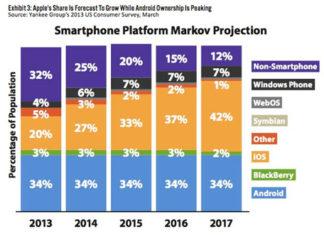 Cuota de mercado de plataformas de smartphones