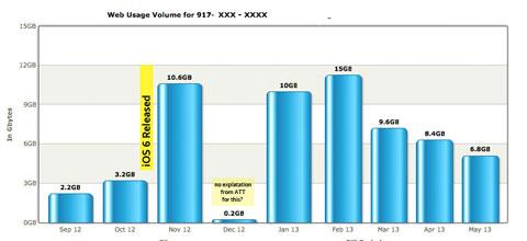 Grafica de consumo en AT&T