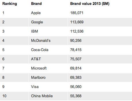 Lista de marcas más populares