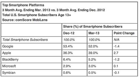 Cuotas de mercado de plataformas en EEUU