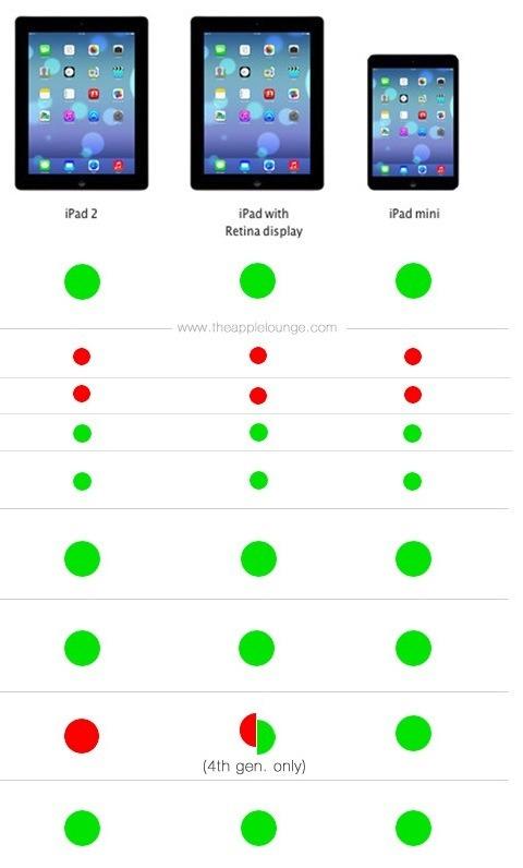 Tabla de dispositivos compatibles con iOS 7