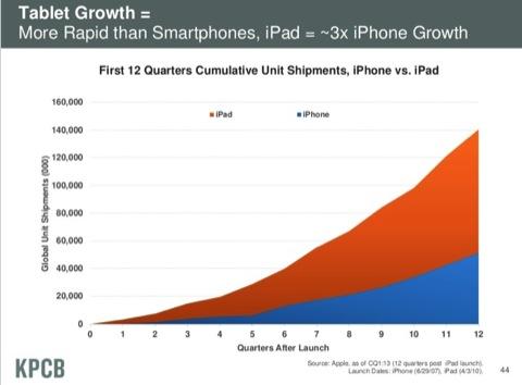 Ventas del iPhone y del iPad