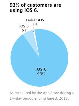 iOS 6 instalado en el 93% de las máquinas