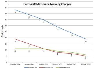 Evolución de las tarifas de Roaming en Europa