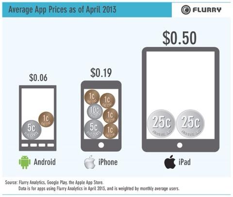 Las Apps de iPad son las más caras de media