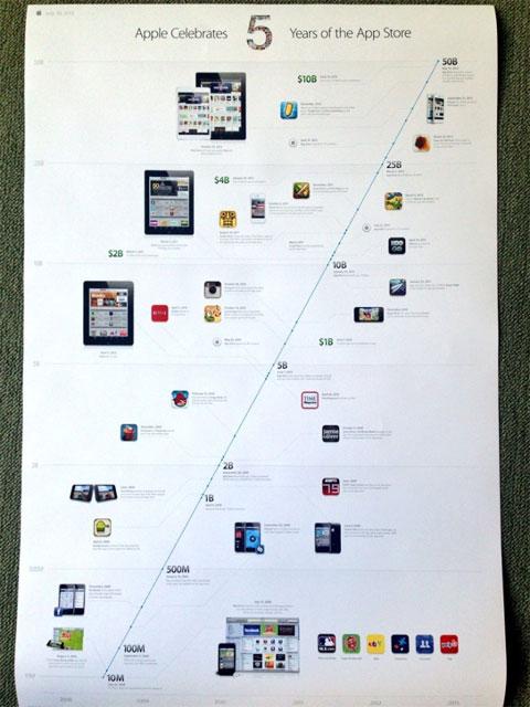 5 años de App Store