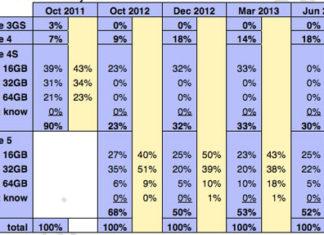 Datos de cuota de mercado del iPhone en todos sus modelos