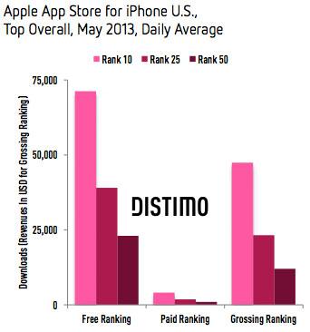 Datos de ingresos por rankings