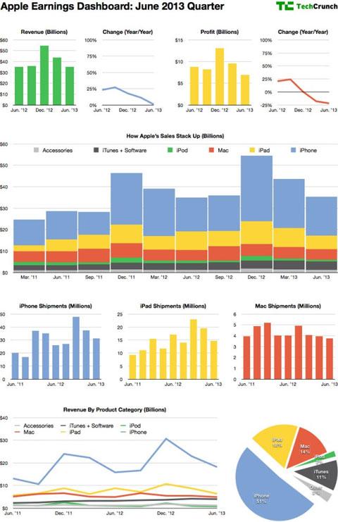 Gráfica de la evolución de ventas de Apple desde Marzo de 2011