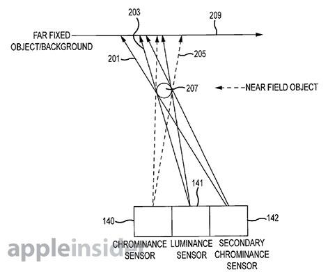 Patente que muestra un sistema de tres juegos de lentes y tres sensores