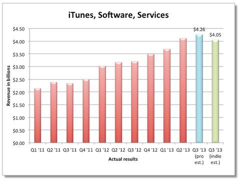 Previsiones de ingresos para la iTunes Store