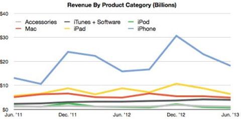 Facturación de Apple