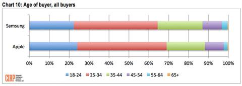 Los usuarios de iPhone son más jóvenes