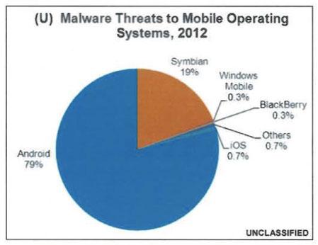 Gráfico del malware en dispositivos móviles