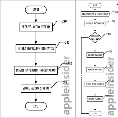 Patente de Audio Hyperlinks