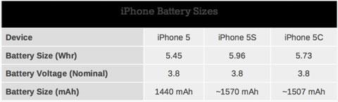 Capacidades aproximadas de las baterías del iPhone 5, 5S y 5C