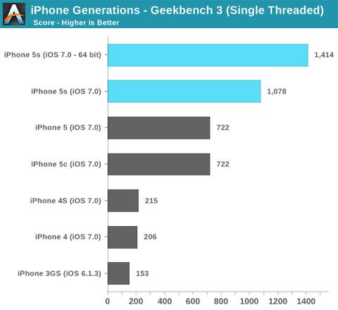 Comparación entre diferentes generaciones de iPhone y los 64 bit